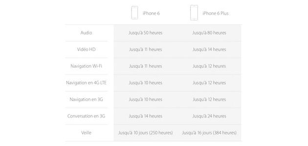 la comparaison de l'autonomie des deux nouveaux iPhone