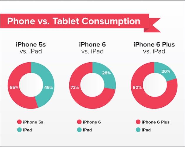 macgpic 1417020126 76498436033725 sc op - L'iPhone 6 et 6 Plus empiètent sur les ventes d'iPad