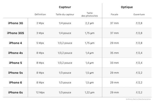 La taille des photosites diminuait régulièrement, jusqu'à ce qu'Apple inverse la tendance avec l'iPhone5s. Bénéficiant de technologies introduites avec l'iPhone4 et d'une nouvelle optique plus complexe et plus lumineuse, ce modèle s'était imposé comme l'un des tout meilleurs «photophones», un titre repris par l'iPhone6. Mais la concurrence n'a pas chômé…