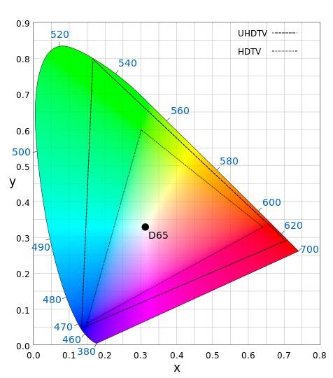 L'espace Rec. 709 (HDTV, triangle intérieur) et l'espace Rec. 2020 (UHDTV, triangle extérieur) comparés à l'espace CIE1931. Le DCI-P3 est plus étendu que le Rec.709, mais ne couvre «que» 72,9 % du Rec.2020. C'est aujourd'hui le standard pour la projection des productions hollywoodiennes.