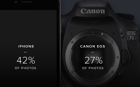 L'iPhone reste l'appareil photo le plus populaire sur Flickr en 2015