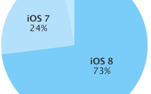 iOS 8 atteint les 75%