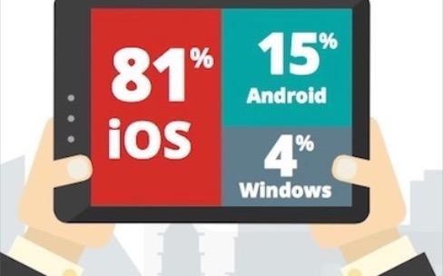 iOS est toujours loin devant Android dans certaines entreprises