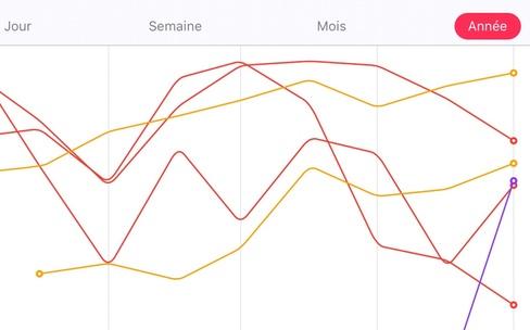 iOS 9 : l'app Santé propose des graphiques au format paysage