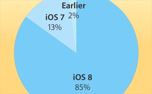 iOS 8 adopté à 85%, Android Lollipop à 18,1%