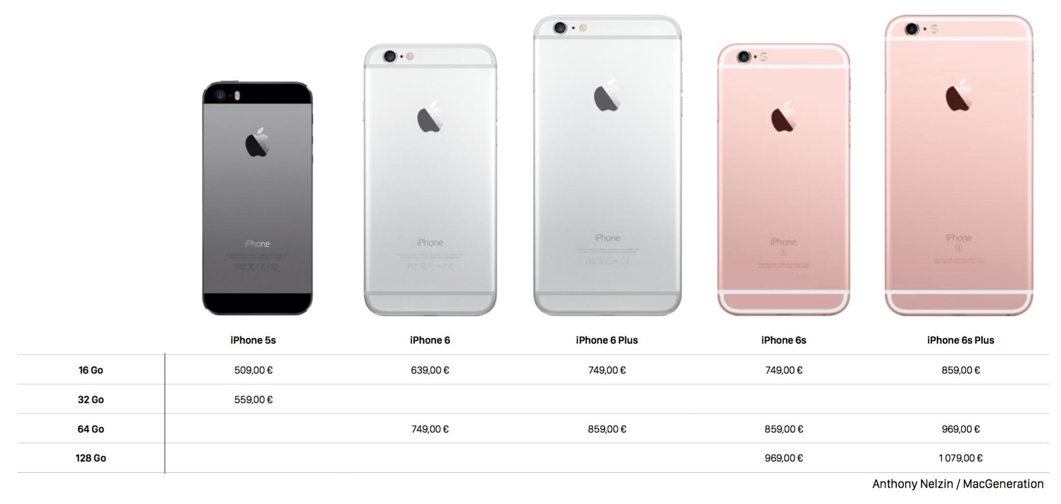 Iphone  Plus Et S Plus Comparaison