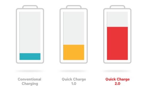 Quick Charge 3.0: les smartphones Android vont se recharger encore plus rapidement