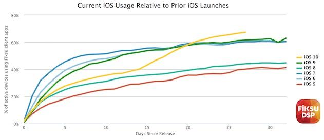 iOS10, en jaune sur ce graphique, a d'abord été en retard, avant de dépasser iOS 8 et iOS9. Cliquer pour agrandir