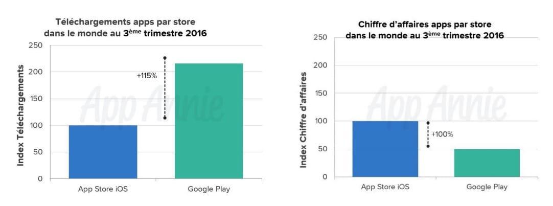 pok mon go et la chine ont cras l 39 app store au troisi me trimestre igeneration. Black Bedroom Furniture Sets. Home Design Ideas