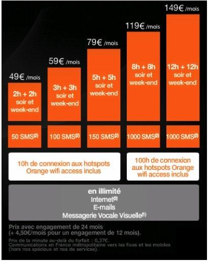 La gamme de forfaits d'Orange début 2008 pour l'iPhone