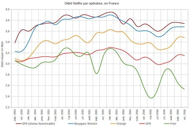 Les débits moyens de Netflix chez les FAI français: Free en vert a toujours été en bas de l'échelle, mais il est longtemps resté dans la moyenne. Ce n'est clairement plus le cas. Cliquer pour agrandir