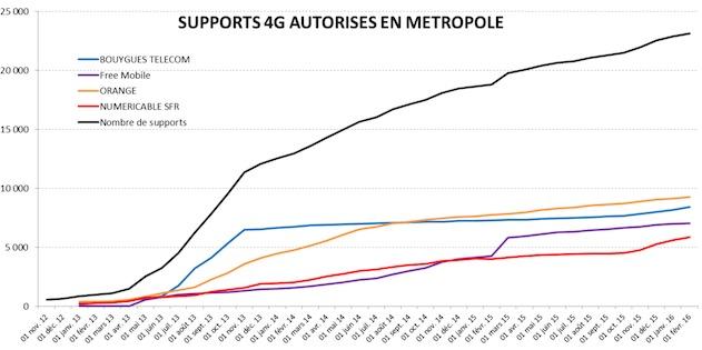 Nombre de supports 4G autorisés pour chaque opérateur (chiffres et graphique ANFR)