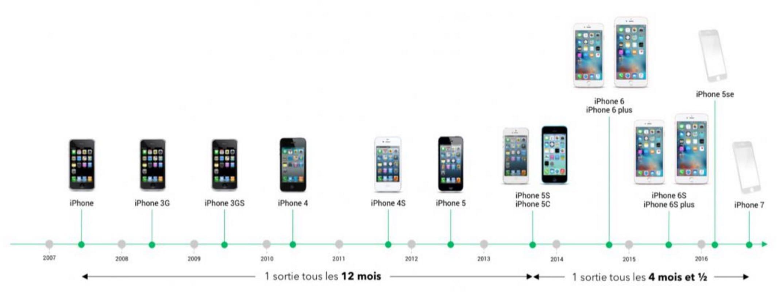 Sortie Du Iphone