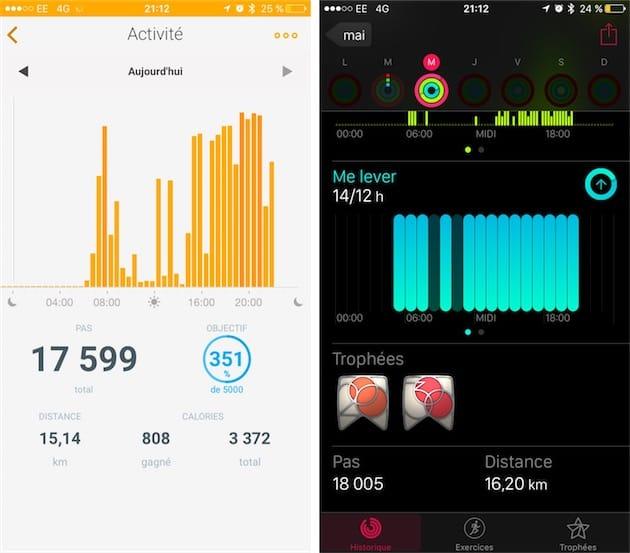 Au cours de cette journée plutôt active, le Withings Go sest révélé tout aussi précis que lApple Watch. La différence tient sans doute au fait quils étaient portés à deux poignets différents : portés au même poignet sur 1000 pas, les deux appareils se «tiennent »à dix pas près.