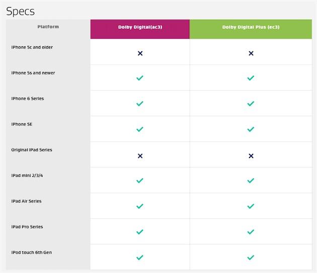 Sur son site, Dobly liste les appareils compatibles AC3 à partir d'iOS9.3.