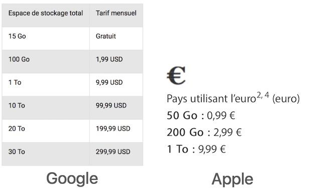 Comparaison des tarifs de Google photos (gauche) et iCloud Photos (droite).