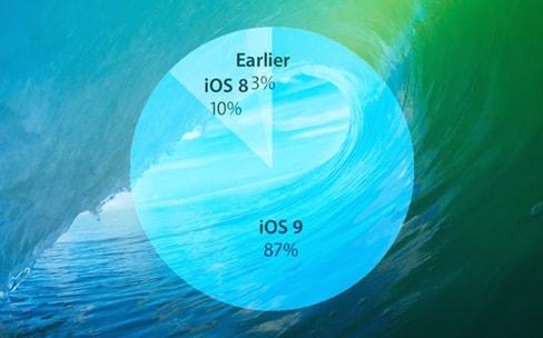 iOS 9 adopté à 87% avant son irrésistible déclin