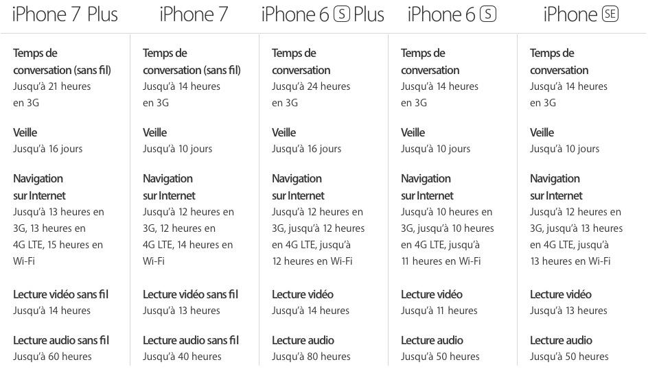 Si LiPhone SE Conserve Ses Avantages Certains De Points Faibles Sont Plus Criants Que Jamais Les Ameliorations Apportees Aux Ecrans Des IPhone 7 Par