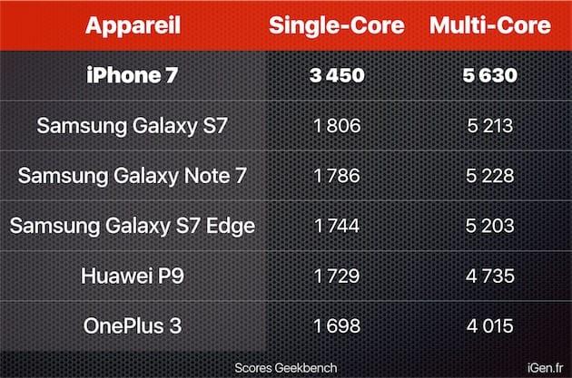 Les iPhone7 sont en tête du classement Geekbench par rapport aux appareils Android les plus rapides. Cliquer pour agrandir
