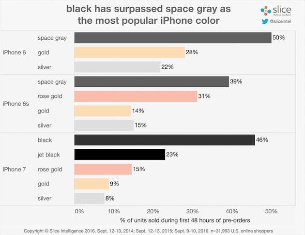 Répartition des couleurs, avec une très nette dominante de noir cette année. Cliquer pour agrandir