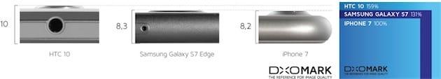 L'iPhone7 est le plus fin et il a le plus petit capteur: que son appareil photo soit légèrement en retrait n'est pas surprenant, mais il s'en sort bien en comparaison. Cliquer pour agrandir