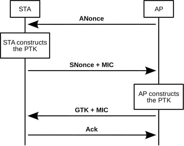 Schéma de fonctionnement du 4-Way Handshake: AP correspond au routeur Wi-Fi, STA au client qui cherche à se connecter. (Source image) Cliquer pour agrandir