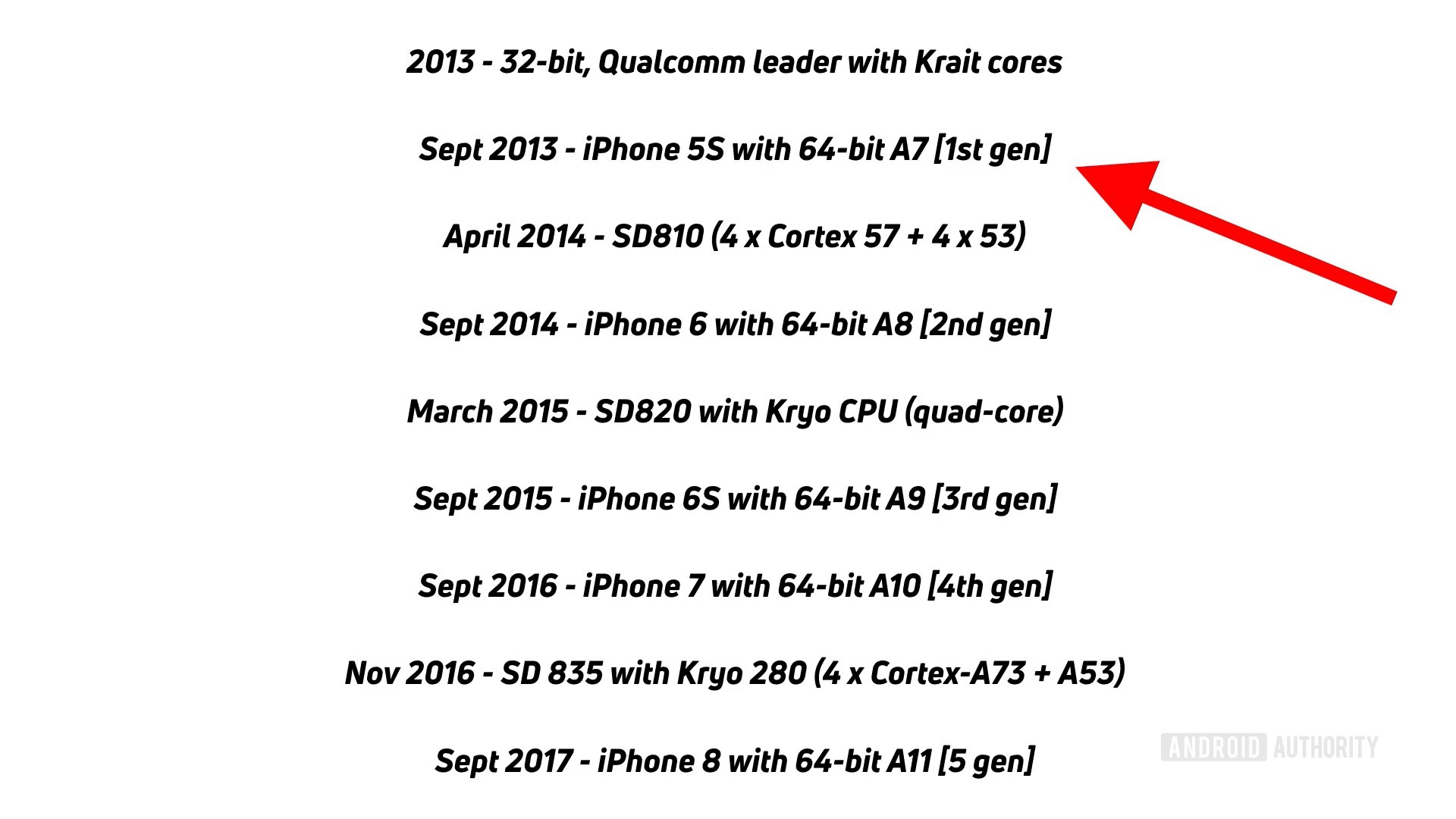 Apple a surpris tout le monde en sortant un processeur 64 bits au moins un an avant Qualcomm. Image extraite de la vidéo publiée par Android Authority sur le sujet. Cliquer pour agrandir