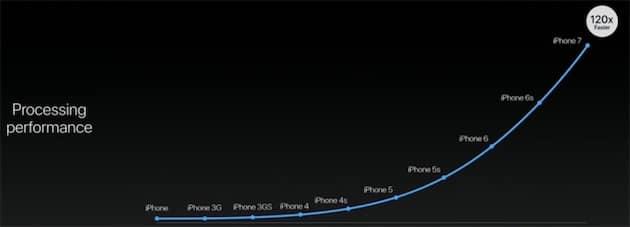 L'iPhone 7 est 120 fois plus puissant que le premier iPhone. Apple aime bien mettre en avant ce genre de comparaison qui n'a pas beaucoup de sens en soi, mais qui met en avant les progrès d'une année sur l'autre. Cliquer pour agrandir