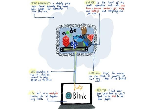 L'architecture mise en place par le développeur: un serveur distant où tous les outils sont installés, connecté à un iPad via un VPN. Cliquer pour agrandir