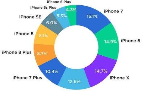 Du 6 au X, il y avait un iPhone pour tout le monde à Noël