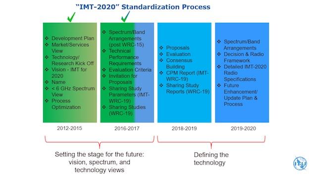 Le calendrier du processus de standardisation des réseaux de cinquième génération (norme IMT-2020). Image UIT.