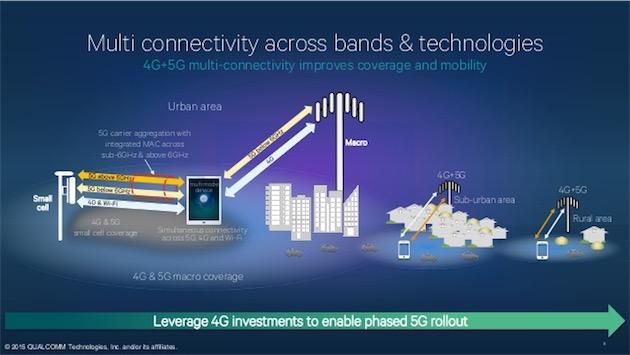 De la 4G à la 5G. Image Qualcomm.