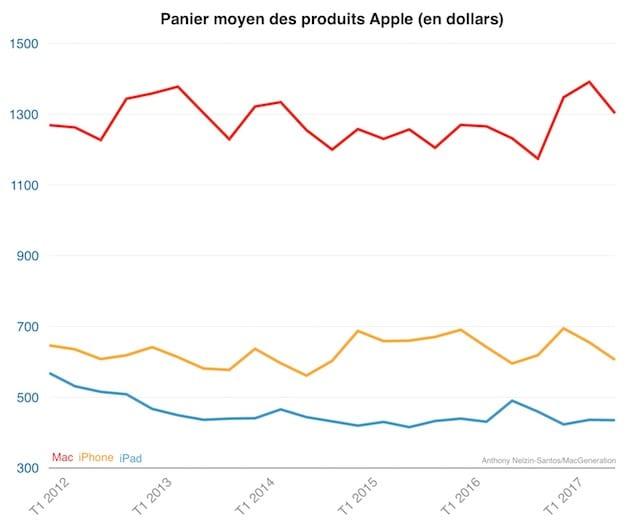 Le panier moyen des produits Apple. Le panier de l'iPhone a baissé de près de 50 dollars ce trimestre : l'iPhone 7 a repris du poil de la bête face à l'iPhone 7 Plus, et les clients intéressés par les modèles les plus chers attendent désormais le prochain iPhone.