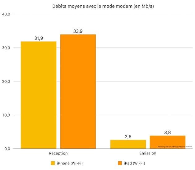 Débits moyens avec le partage de connexion par Wi-Fi (en Mb/s).