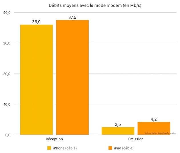Débits moyens avec le partage de connexion par câble (en Mb/s).