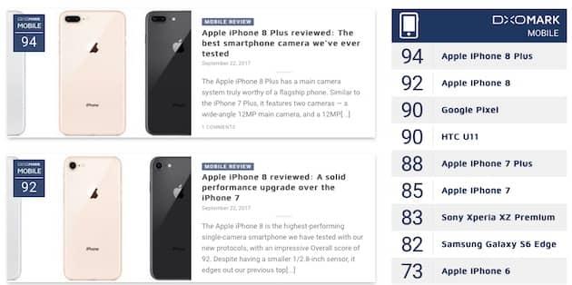 Apple reprend la tête du classement DxOMark avec ses deux iPhone8. Cliquer pour agrandir