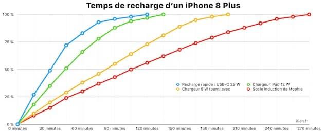 Comparaison du temps nécessaire pour charger complètement de l'iPhone 8 Plus : en bleu et en vert, avec des recharges rapides ; en jaune et en rouge, avec des recharges lentes. Cliquer pour agrandir