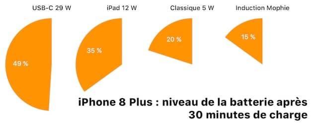 C'est surtout sur les temps de charge très courts que la recharge rapide avec USB-C se distingue. Après trente minutes, la moitié de la batterie est chargée. Cliquer pour agrandir