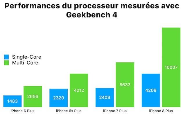 Mesures du processeur effectuées avec Geekbench 4 sur les quatre appareils, sous iOS 11. Cliquer pour agrandir