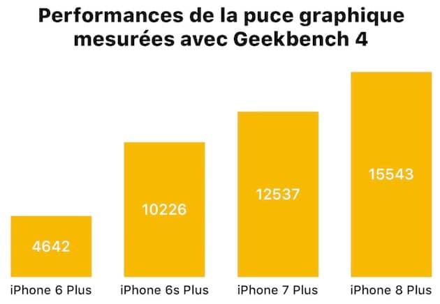 Mesures de la puce graphique réalisées avec Geekbench 4 sous iOS 11. Cliquer pour agrandir