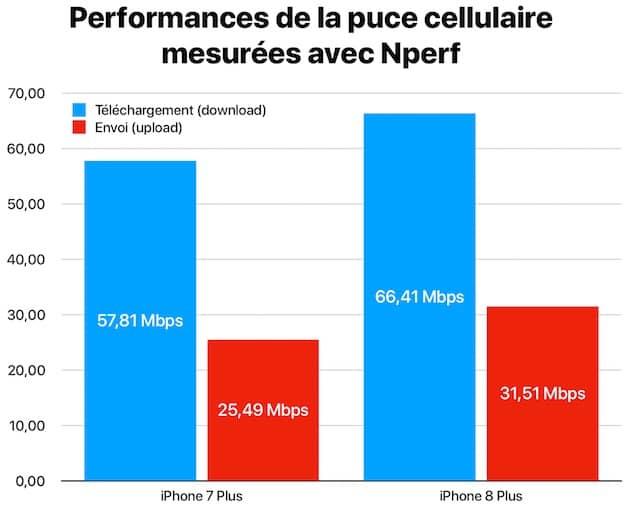 Mesure des performances de la puce cellulaire réalisée avec Nperf. Chaque valeur est la moyenne de cinq tests successifs. Cliquer pour agrandir