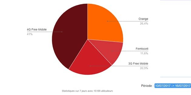 D'après ces données collectées par une app Android, un gros quart de connexions chez FreeMobile passait par le réseau d'Orange au milieu de l'année 2017.