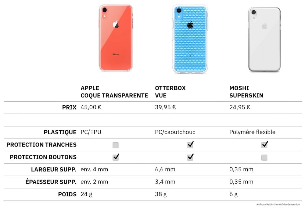 coque iphone xr kevlar