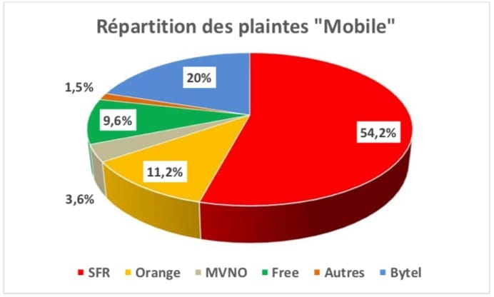 comment recuperer mon code pin red sfr