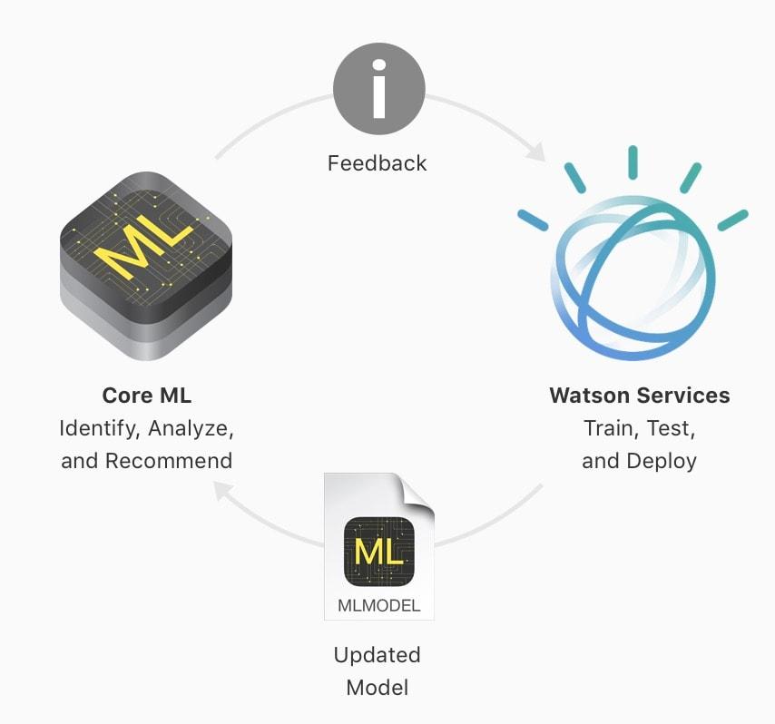 Core ML va pouvoir utiliser la technologie
