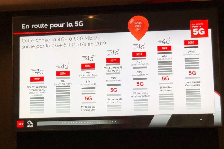 SFR va augmenter ses débits en 4G jusqu'à la 5G en 2020