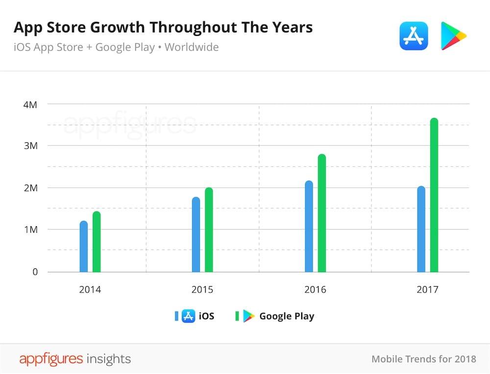 Pour la première fois, le nombre d'applications baisse sur l'App Store d'Apple
