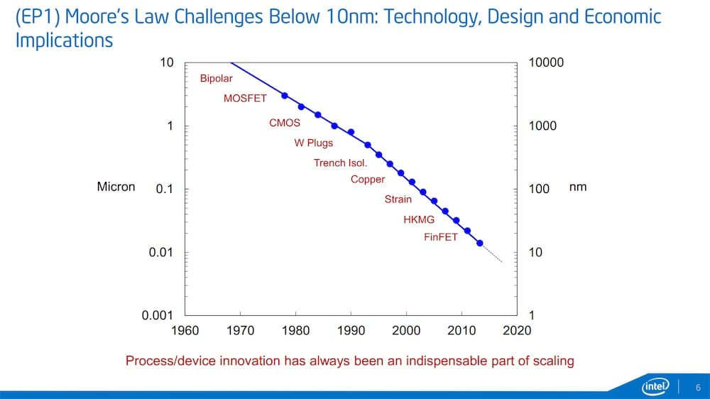 10 nm, 7 nm, 5 nm : la finesse de gravure, enjeu du monde