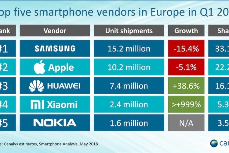 L'iPhone X s'est bien vendu sur un marché européen «fatigué»